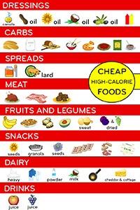Cheap high-calorie food list