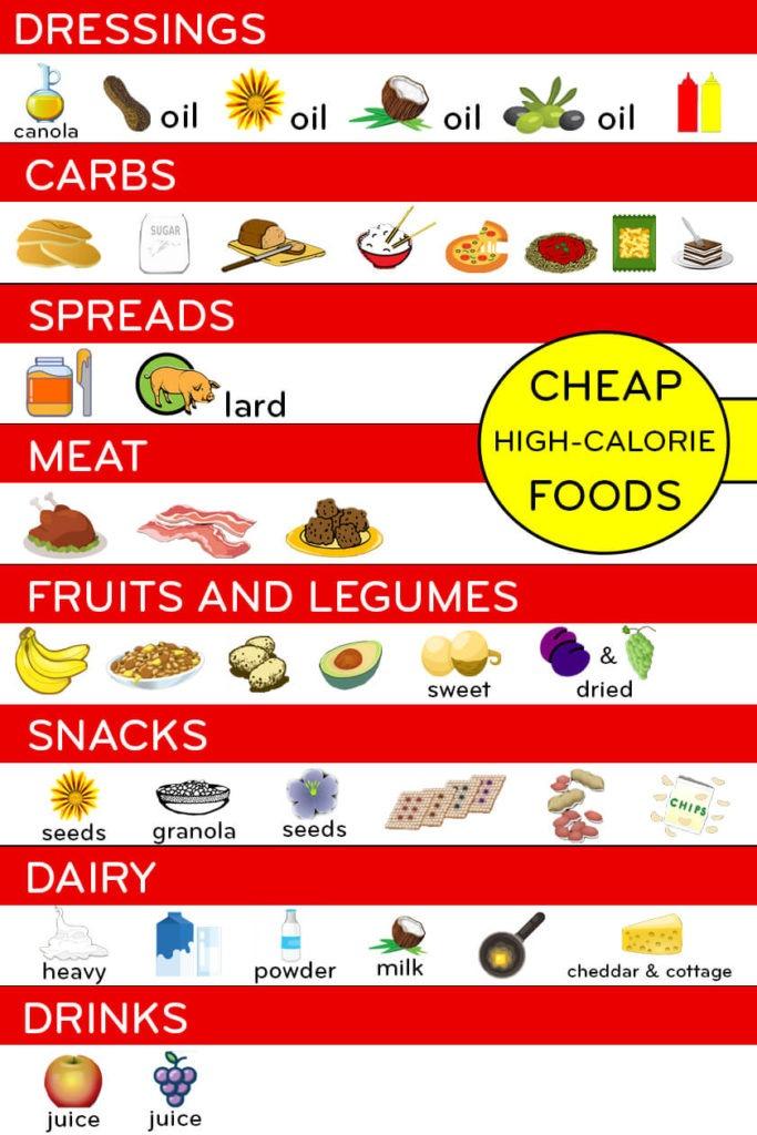 The Cheap High-Calorie Foods List: The Weight Gain Chart