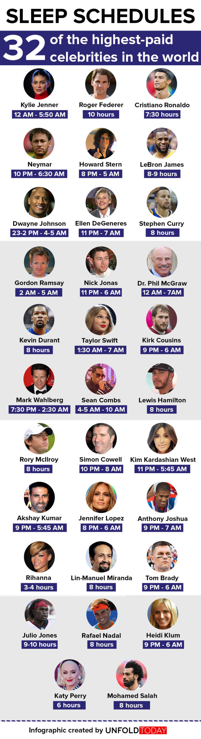 The sleep schedule of 32 of the highest-paid celebrities (infographic)