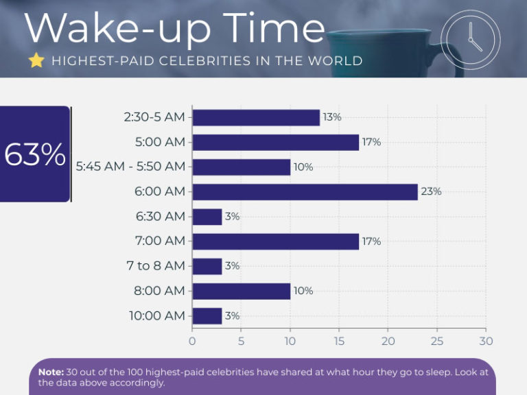 Graph showing the wake-up times of the highest-paid celebrities